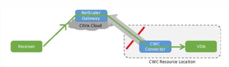 Citrix Cloud – XenApp and XenDesktop Service – Basic