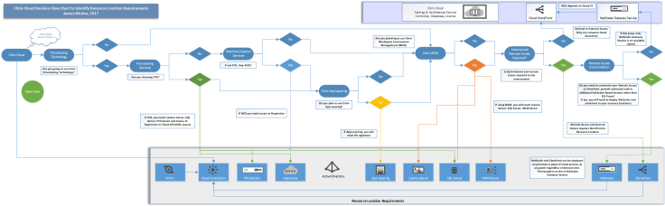 Decision Tree - XenApp and XenDesktop Service