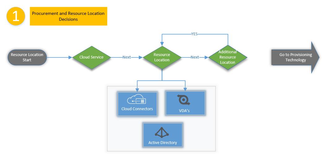 Citrix Cloud: Resource Location Decision Flow Charts