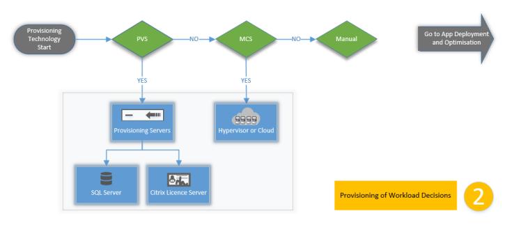 Citrix Cloud: Resource Location Decision Flow Charts Revamped