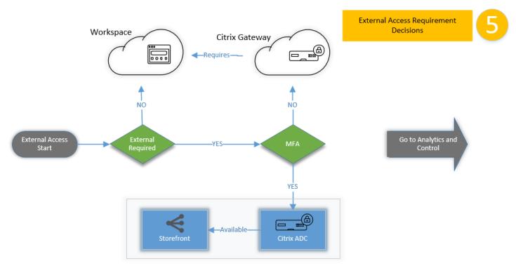 Phase 5 - External Access